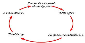 Product & Portal Software Programmers